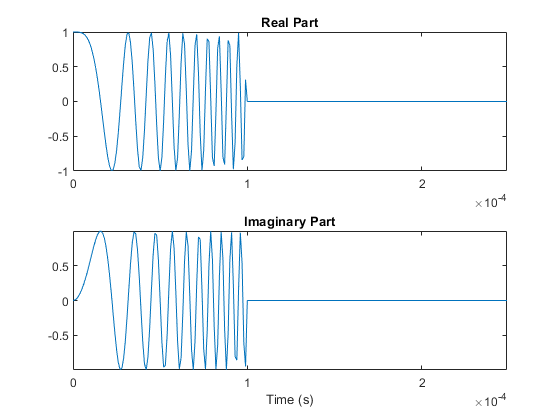 Linear Frequency Modulated Pulse Waveforms - MATLAB & Simulink