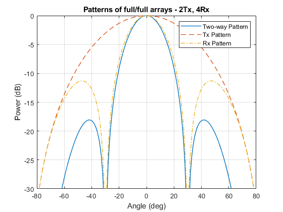Increasing Angular Resolution with MIMO Radars - MATLAB