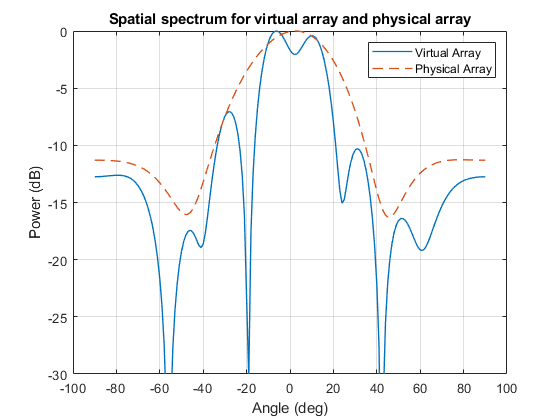 Beamforming and Direction of Arrival Estimation - MATLAB & Simulink