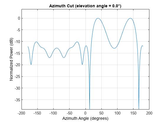 Narrowband minimum-variance distortionless-response beamformer - MATLAB