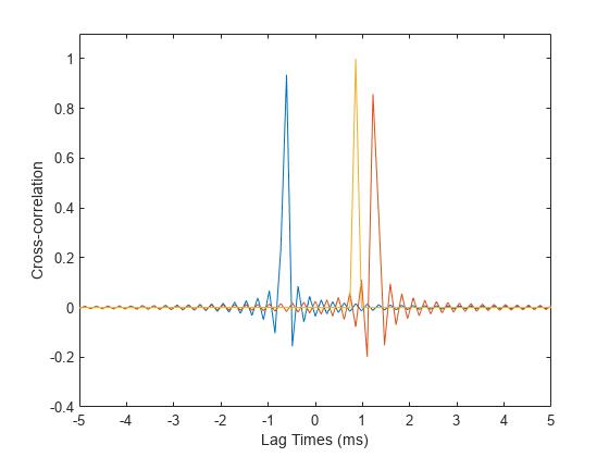 Generalized cross-correlation - MATLAB gccphat