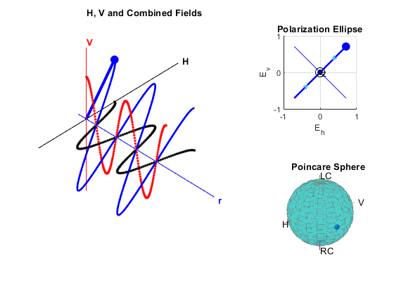 Modeling and Analyzing Polarization - MATLAB & Simulink