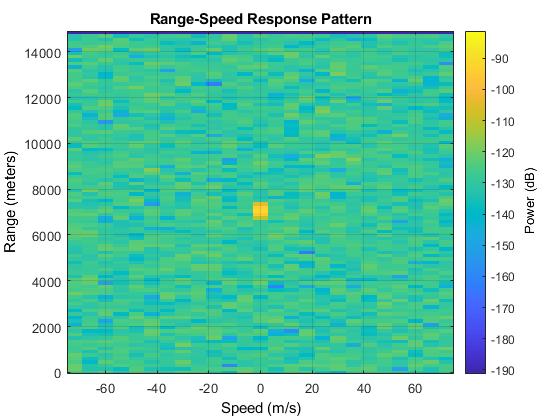 Range-Doppler Response - MATLAB & Simulink