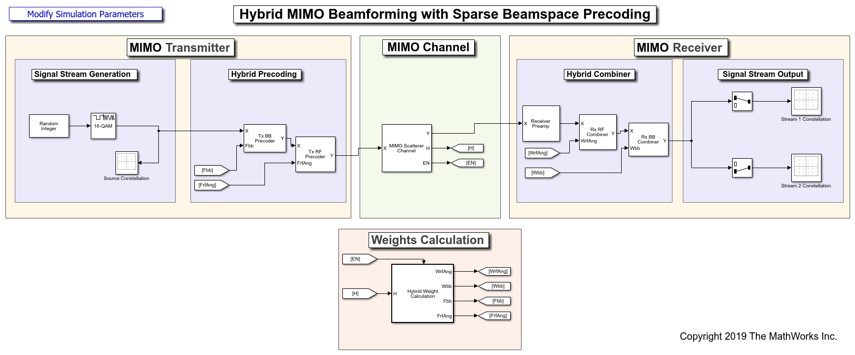 Hybrid MIMO Beamforming with QSHB and HBPS Algorithms - MATLAB