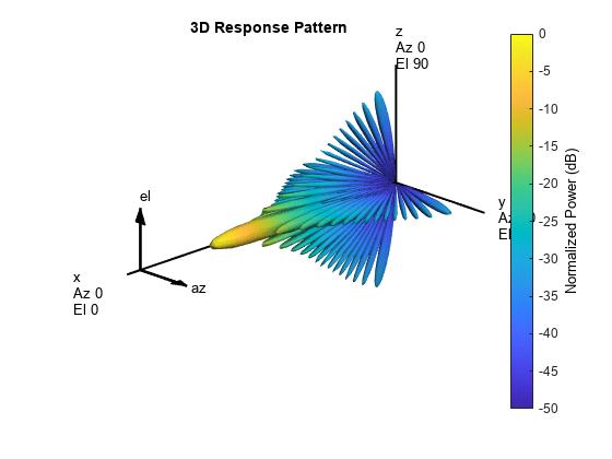 Scan Radar Using a Uniform Rectangular Array - MATLAB & Simulink