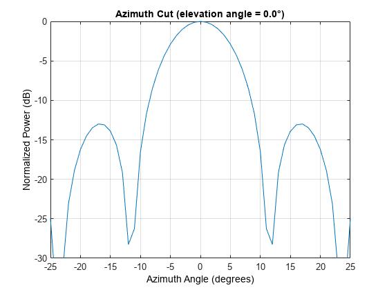 Super-Resolution DOA Estimation - MATLAB & Simulink