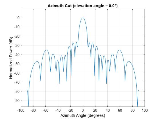 Taylor nbar taper for arrays - MATLAB taylortaperc