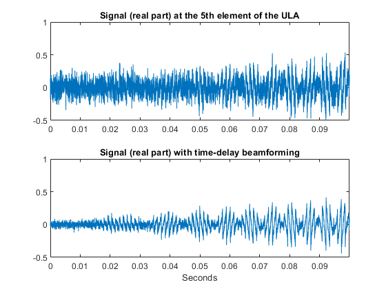 Time-Delay Beamforming of Microphone ULA Array - MATLAB