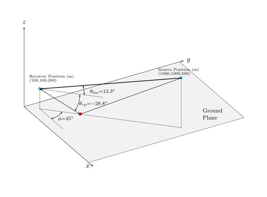 Range And Angle Calculation