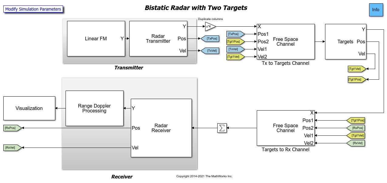 Simulating a Bistatic Radar with Two Targets - MATLAB & Simulink