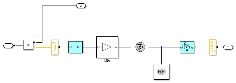 Modeling RF Front End in Radar System Simulation - MATLAB & Simulink