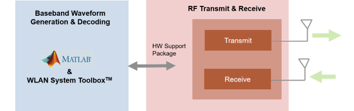 Image Transmission and Reception Using WLAN Toolbox and One PlutoSDR