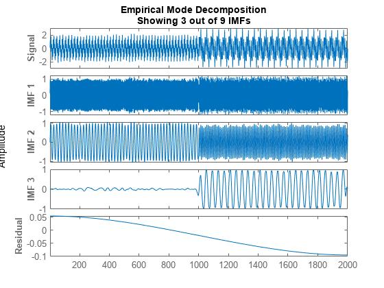 Empirical mode decomposition - MATLAB emd