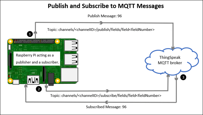 Receive messages from MQTT broker for specified topic - Simulink
