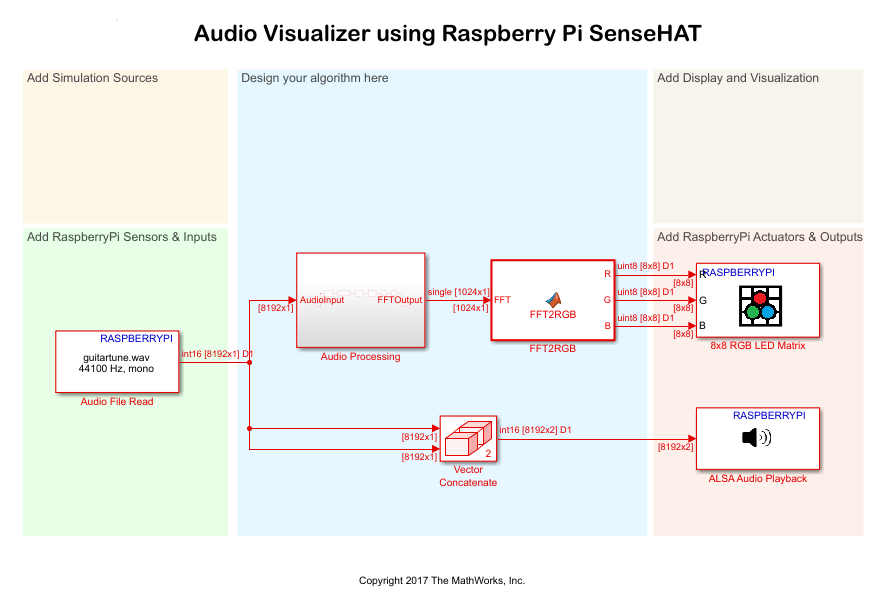 Audio Visualizer Using Raspberry Pi™ Sense HAT - MATLAB