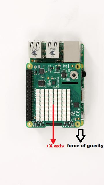 Auto-rotate an image displayed on Sense HAT LED matrix - MATLAB