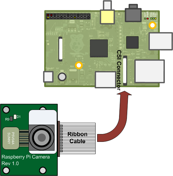 working with raspberry pi camera board matlab simulink. Black Bedroom Furniture Sets. Home Design Ideas