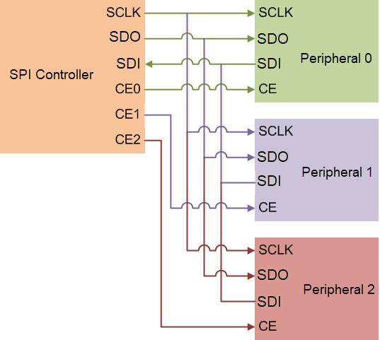 Analog Input Using SPI - MATLAB & Simulink Example