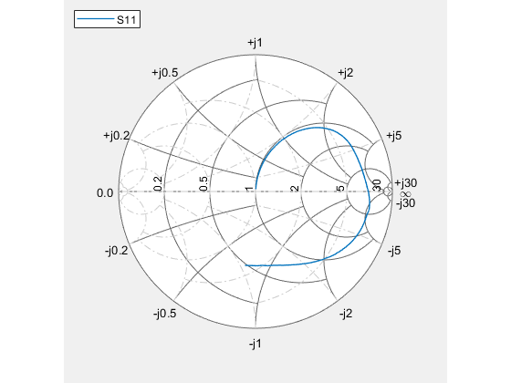 Plot measurement data on smith chart matlab smithplot use the data cursor icon in the toolbar to insert a cursor on your smith plot chart you now know the s11 vswr impedance and frequency values at that ccuart Choice Image