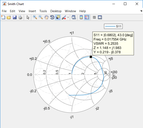Plot Measurement Data On Smith Chart Matlab Smithplot