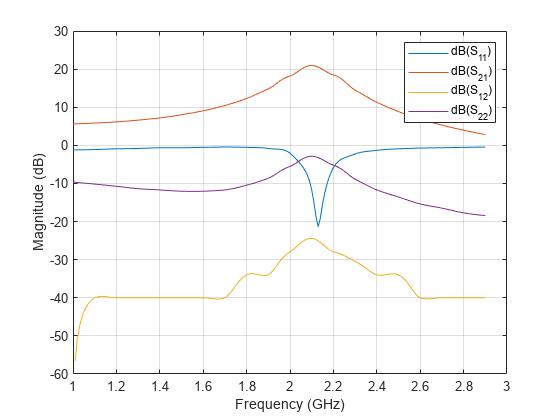 Plot S-parameter data - MATLAB rfplot