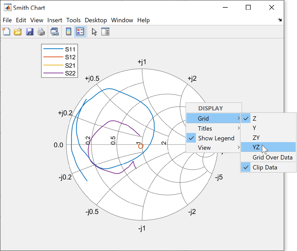 Plot Measurement Data On Smith Chart