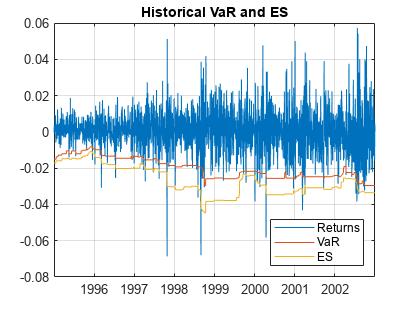 Expected Shortfall Estimation and Backtesting - MATLAB