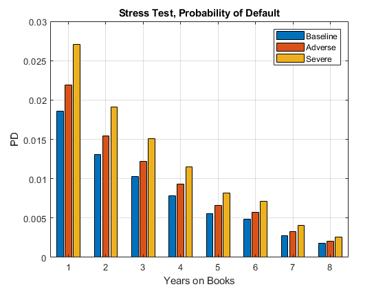 Modeling Probabilities of Default with Cox Proportional