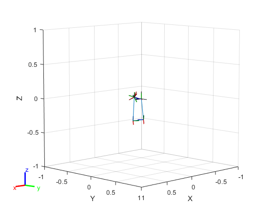 Create inverse kinematic solver - MATLAB