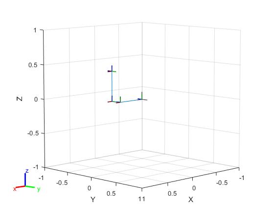 Show robot model in a figure - MATLAB