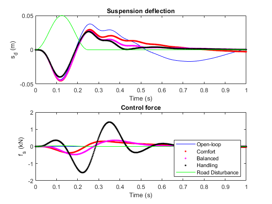 Robust Control of an Active Suspension - MATLAB & Simulink