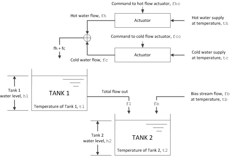 Control of a Two-Tank System - MATLAB & Simulink Example on