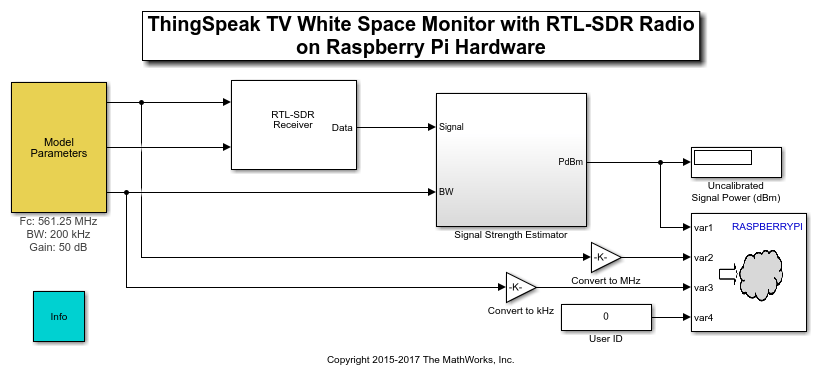ThingSpeak™ TV White Space Monitor with RTL-SDR Radio on Raspberry