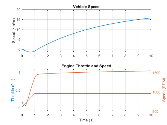 Vehicle with Four-Wheel Drive - MATLAB & Simulink on