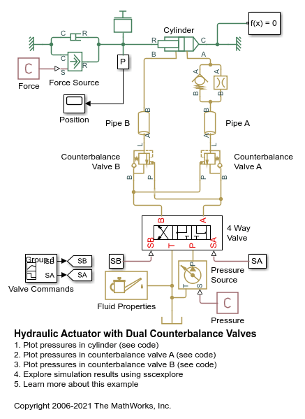 Hydraulic Actuator With Dual Counterbalance Valves