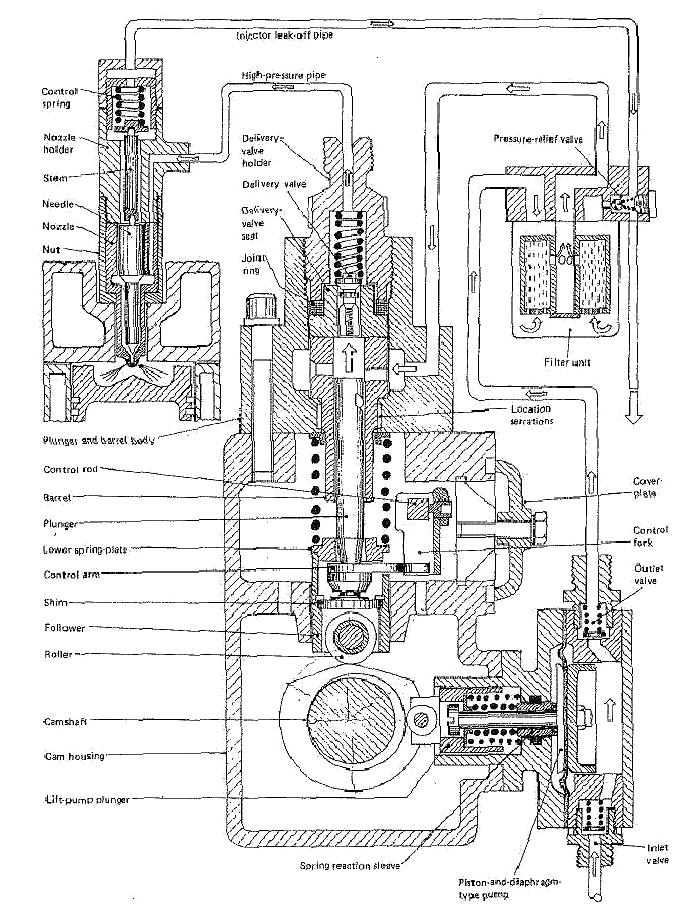 diesel engine in-line injection system