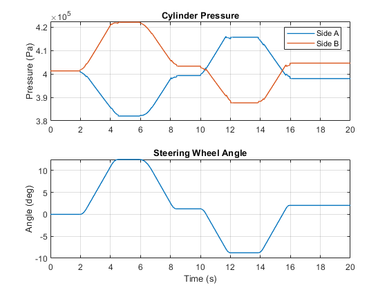 Power-Assisted Steering Mechanism - MATLAB & Simulink