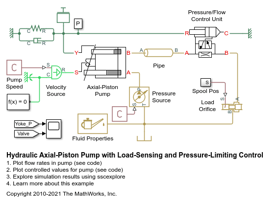 Hydraulic Axial Piston Pump With Load Sensing And Pressure Limiting