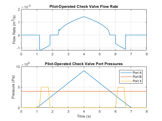 Pilot-Operated Check Valve Test Rig - MATLAB & Simulink