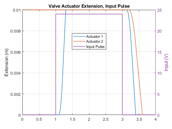 2-Position Valve Actuator - MATLAB & Simulink