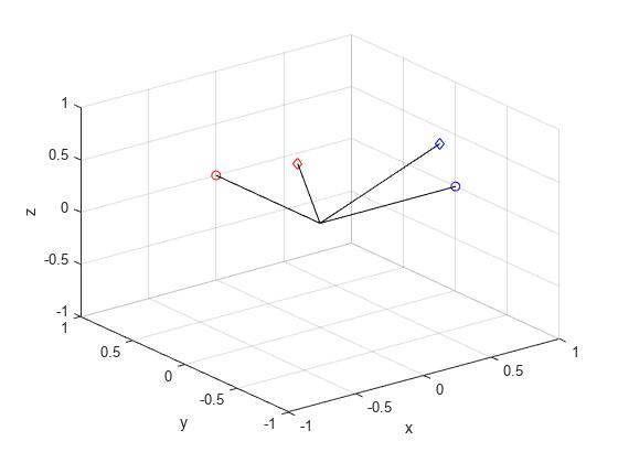 Quaternion frame rotation - MATLAB rotateframe