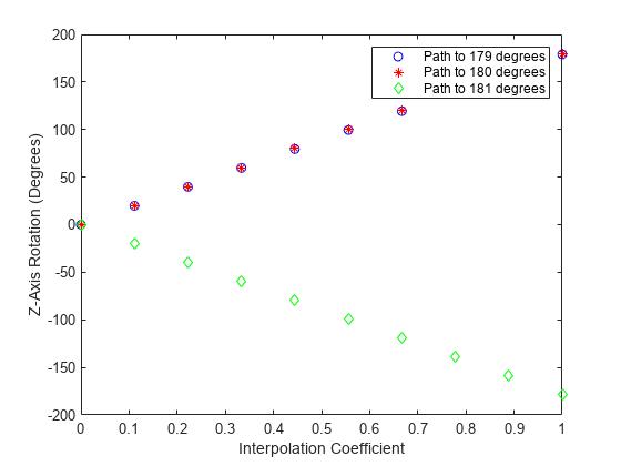 Spherical linear interpolation - MATLAB slerp