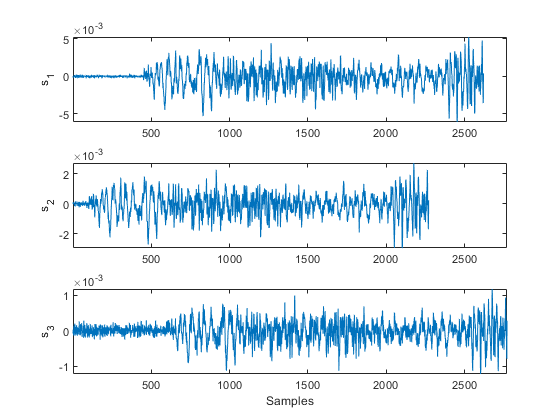 Align Signals Using Cross-Correlation - MATLAB & Simulink