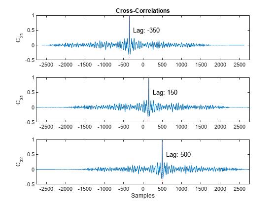 Align Signals Using Cross-Correlation - MATLAB & Simulink