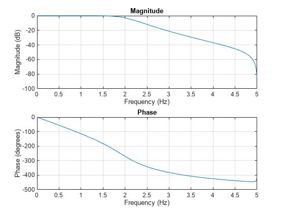 Impulse invariance method for analog-to-digital filter