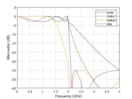 Butterworth filter design matlab butter the chebyshev type i and elliptic filters roll off faster but have passband ripple the frequency input to ccuart Image collections
