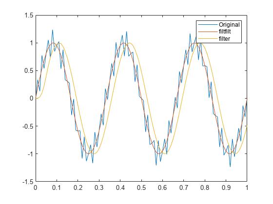 Anti-Causal, Zero-Phase Filter Implementation - MATLAB