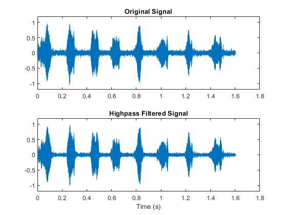 Frequency sampling-based FIR filter design - MATLAB fir2