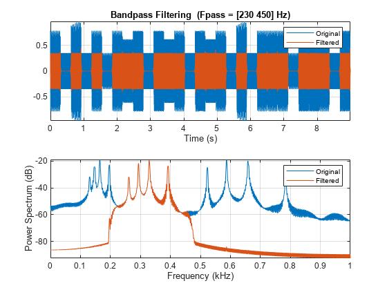 Bandpass-filter signals - MATLAB bandpass