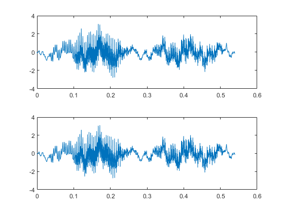 how to change the scale on a plot in matlab
